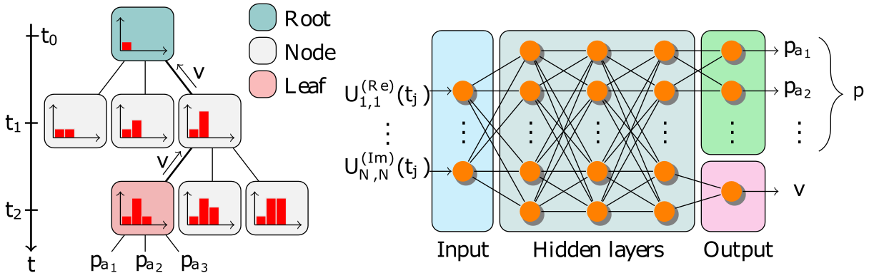 Monte carlo tree search and neural network