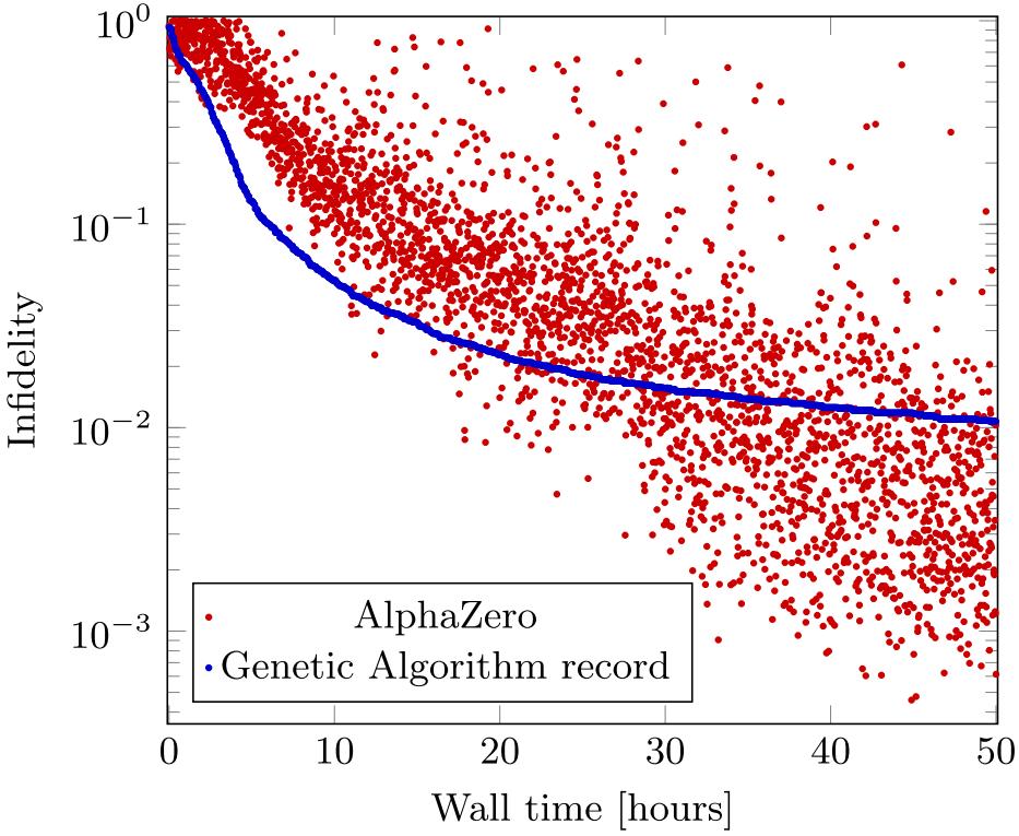 AlphaZero and genetic algorithm