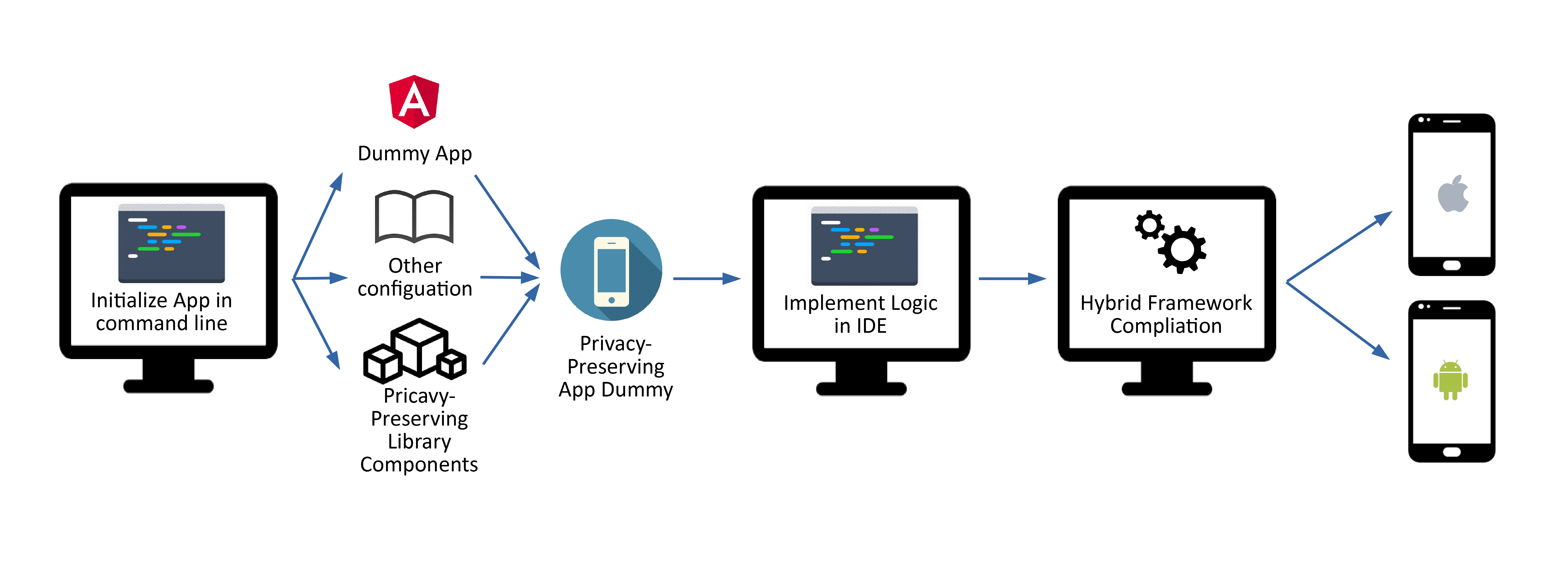 privacy-preserving dialogue system SDK