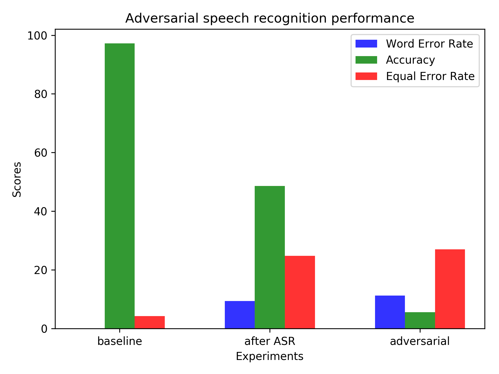 adversarial speech recognition accuracy