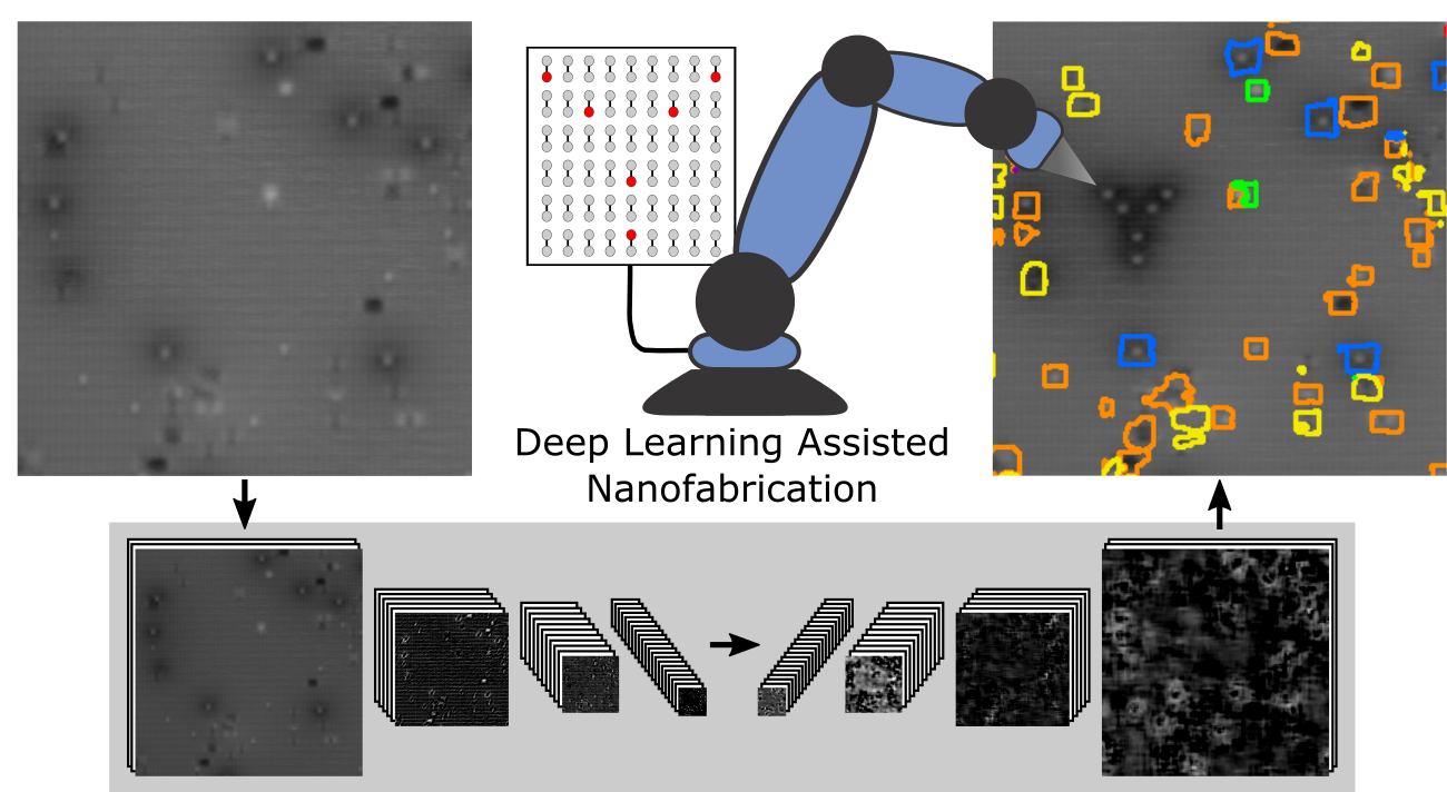 deep learning-assisted nanofabrication