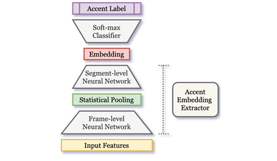 COMPRISE | accent embedding extractor