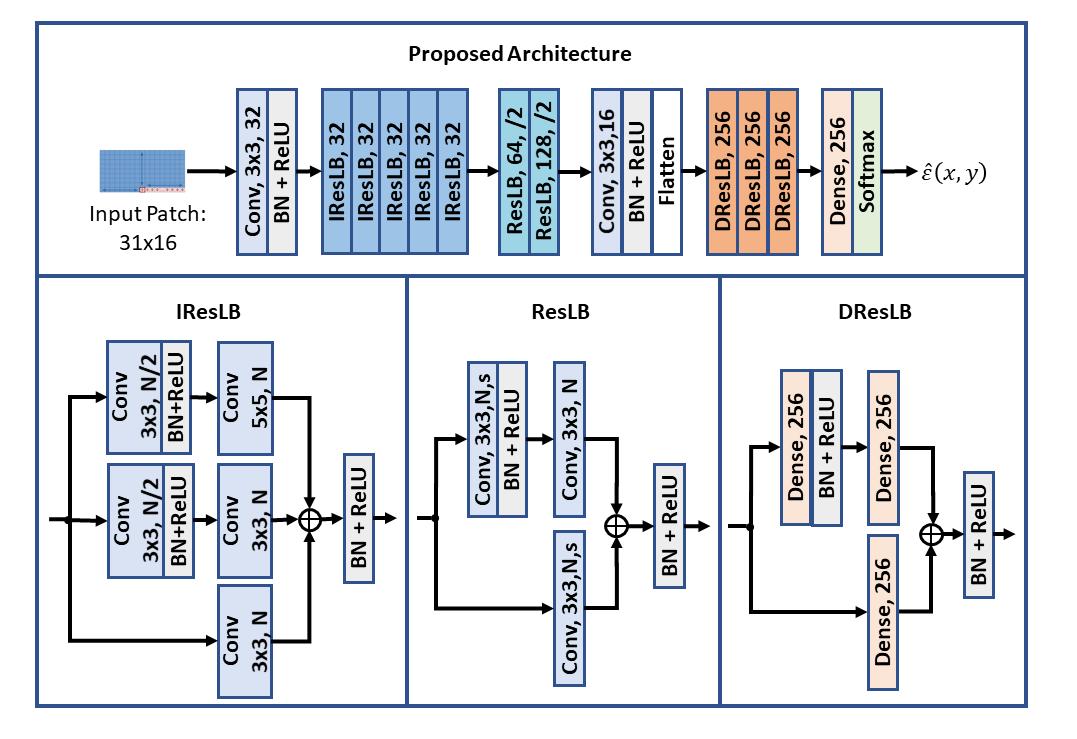 network architechture