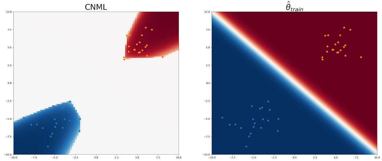 heatmap of CNML predictions (left) and the predictions of the training set MLE θ^train (right)
