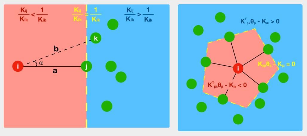 Geometry of NKK