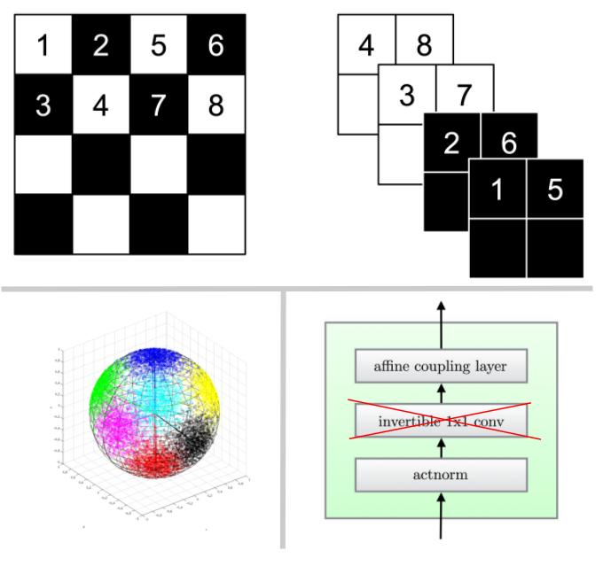 checkerboard full scheme