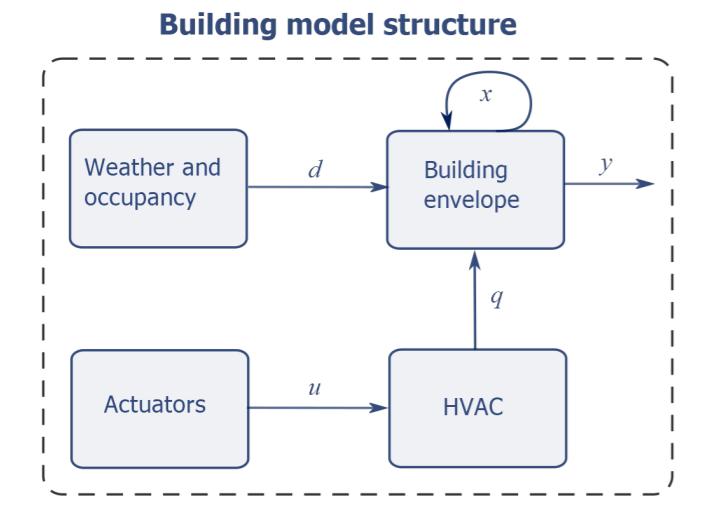 feature image - building model structure
