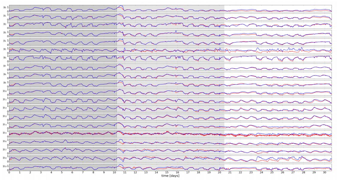 figure 2 - open-loop trajectories