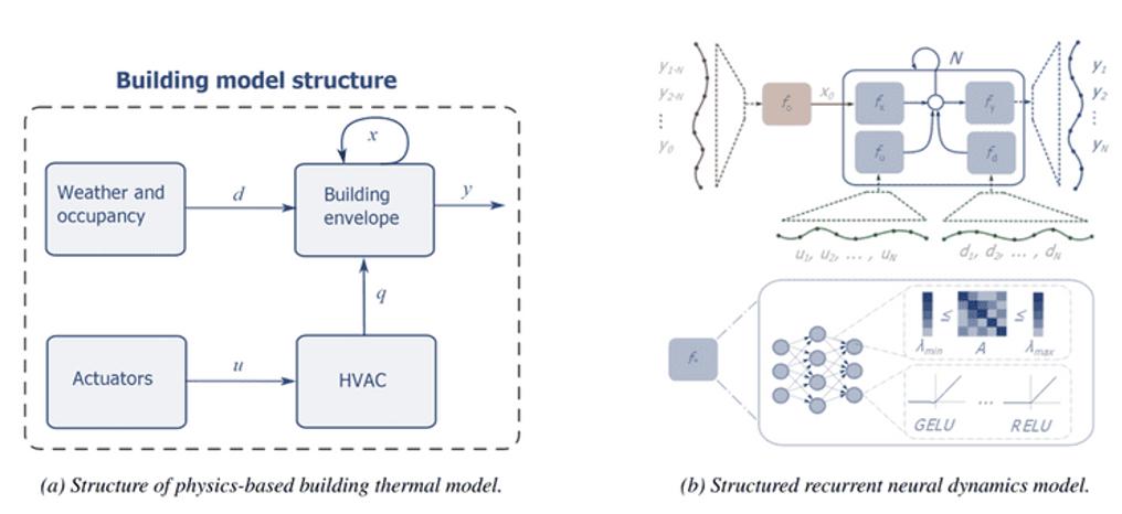 figure1 - building model structure