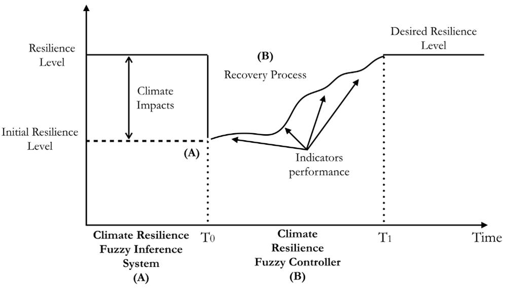 fuzzy controller diagram