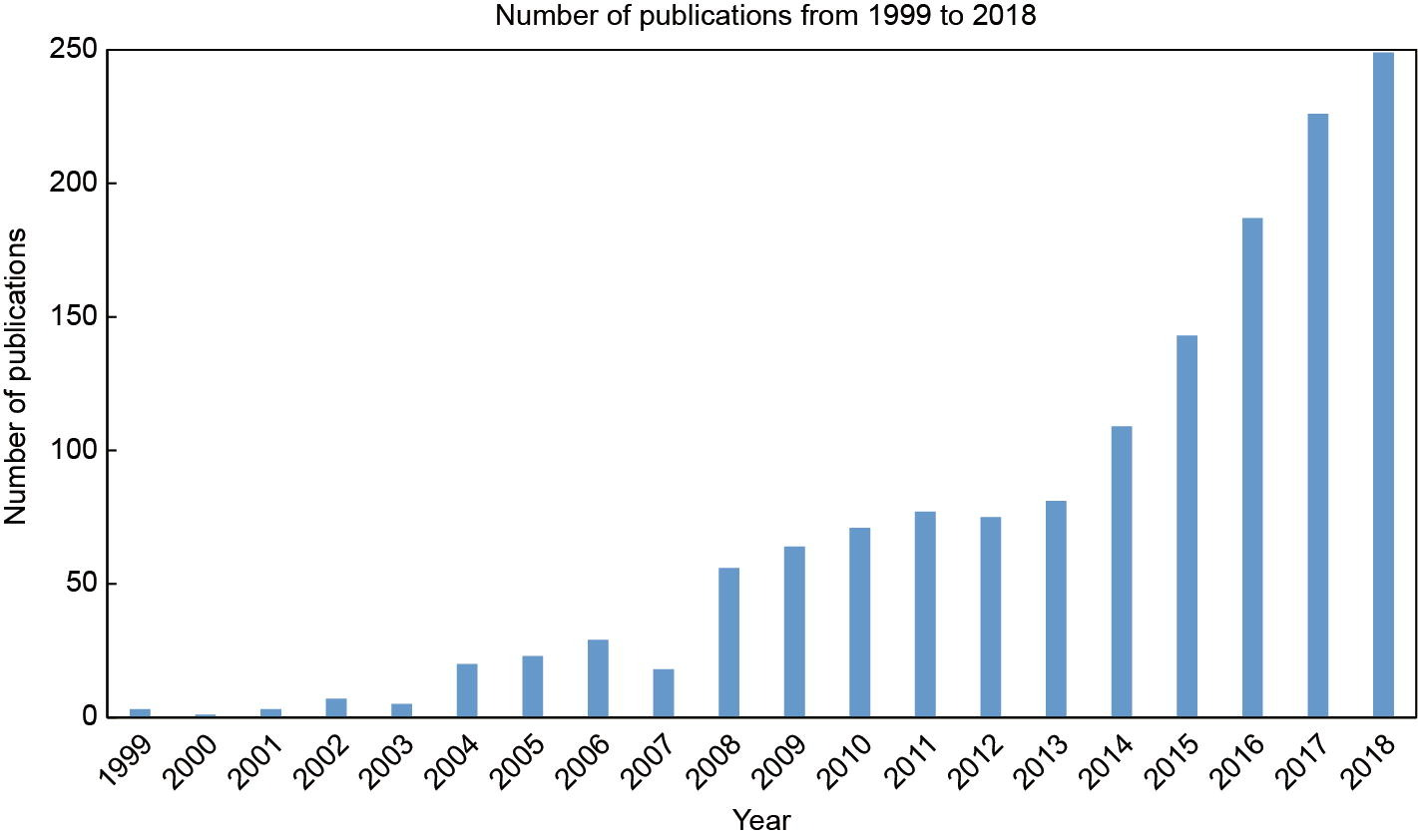 growth in AI and biomedical field graph