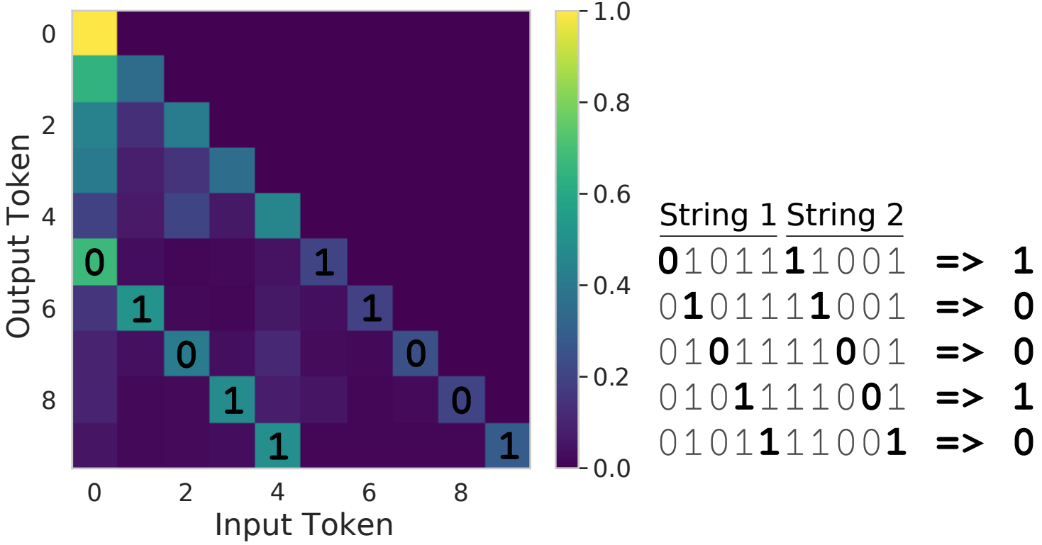 input-output token