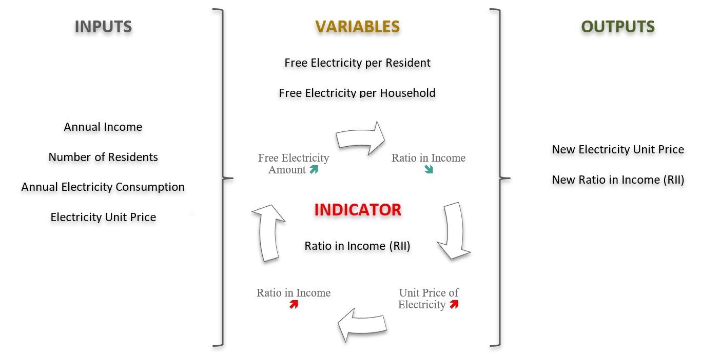 Figure 1 - energy flow