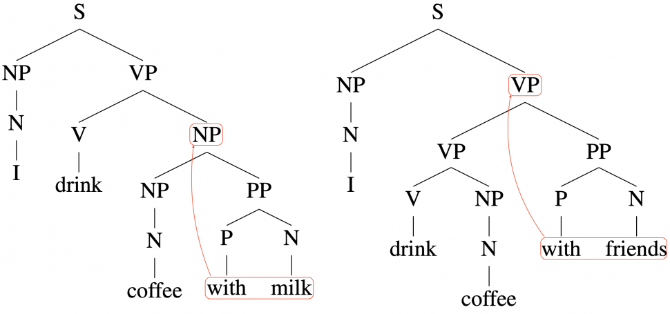 parsing text for NLP