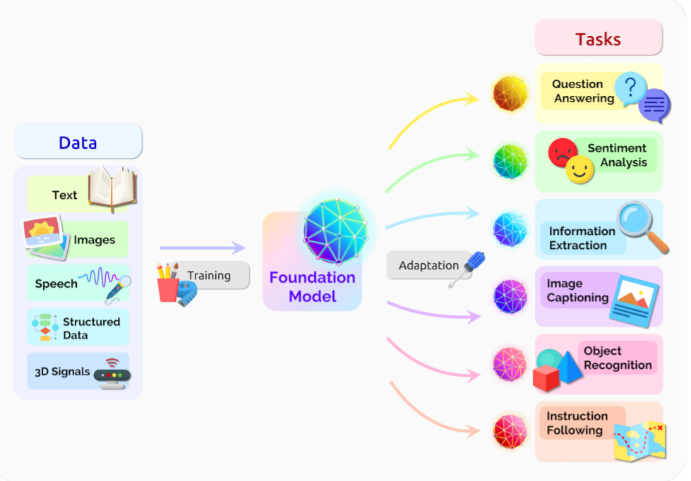 Foundation model schematic
