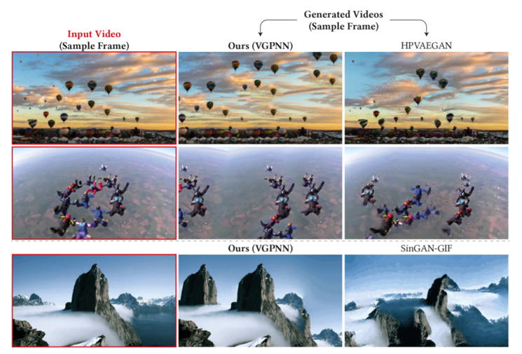 generated video images